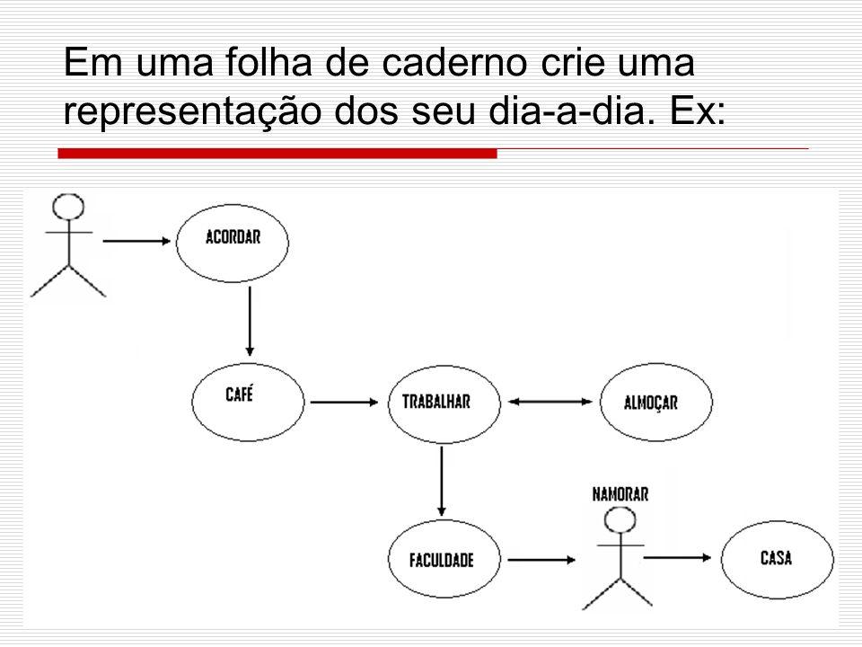 Modelos de Elementos da UML Dependência: A dependência é uma conexão semântica entre dois elementos, um independente e outro dependente.