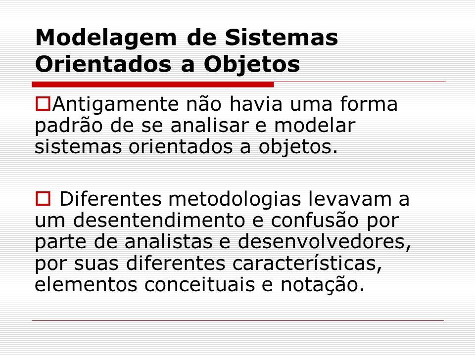 Modelagem de Sistemas Orientados a Objetos Algumas metodologias eram boas em determinadas características, mas ruins ou inexistentes em outras necessidades da análise e modelagem OO.