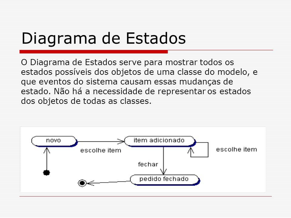Diagrama de Estados O Diagrama de Estados serve para mostrar todos os estados possíveis dos objetos de uma classe do modelo, e que eventos do sistema