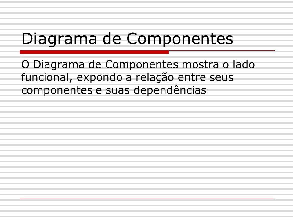 Diagrama de Componentes O Diagrama de Componentes mostra o lado funcional, expondo a relação entre seus componentes e suas dependências