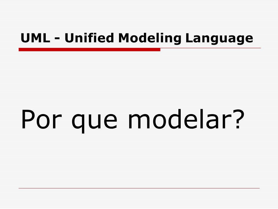 Modelos de Elementos da UML Associações A associação representa uma ligação entre dois elementos.