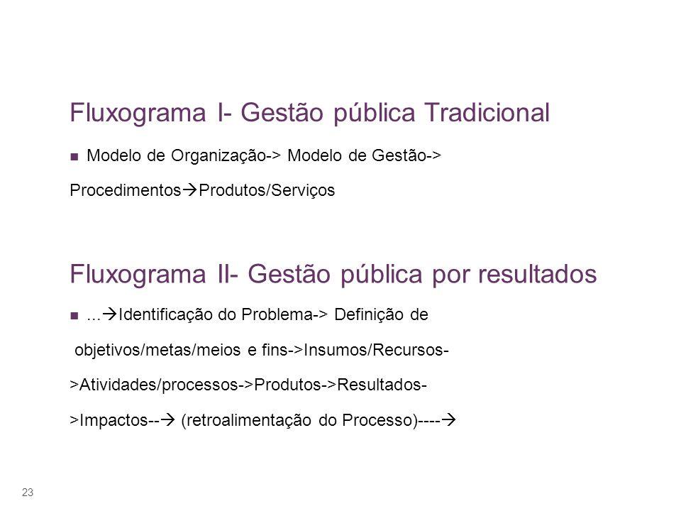23 Fluxograma I- Gestão pública Tradicional Modelo de Organização-> Modelo de Gestão-> Procedimentos Produtos/Serviços Fluxograma II- Gestão pública por resultados...