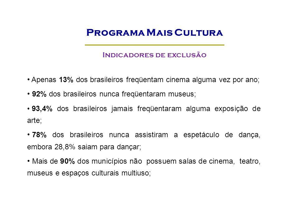 Programa Mais Cultura Indicadores de exclusão Apenas 13% dos brasileiros freqüentam cinema alguma vez por ano; 92% dos brasileiros nunca freqüentaram museus; 93,4% dos brasileiros jamais freqüentaram alguma exposição de arte; 78% dos brasileiros nunca assistiram a espetáculo de dança, embora 28,8% saiam para dançar; Mais de 90% dos municípios não possuem salas de cinema, teatro, museus e espaços culturais multiuso;