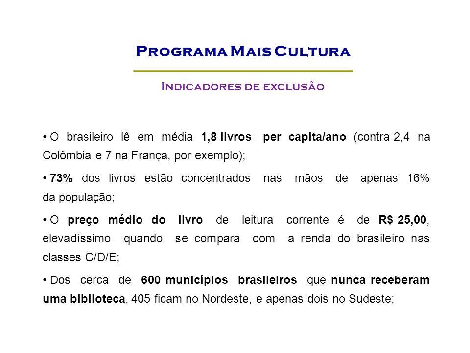 O brasileiro lê em média 1,8 livros per capita/ano (contra 2,4 na Colômbia e 7 na França, por exemplo); 73% dos livros estão concentrados nas mãos de