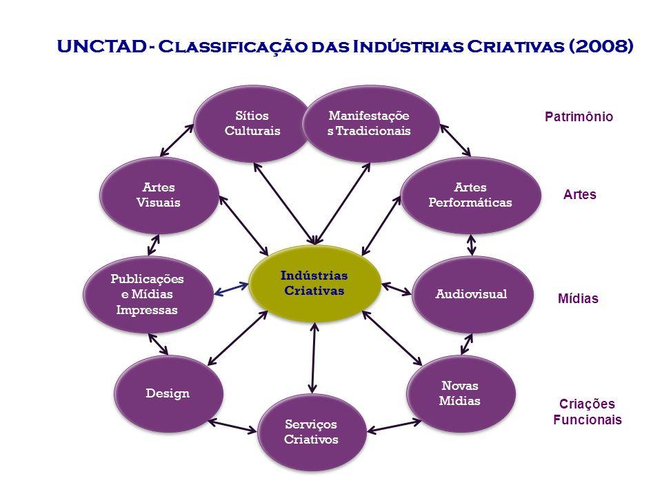 UNCTAD - Classificação das Indústrias Criativas (2008) Sítios Culturais Manifestaçõe s Tradicionais Artes Visuais Artes Performáticas Publicações e Mídias Impressas Audiovisual Design Novas Mídias Serviços Criativos Indústrias Criativas Patrimônio Artes Mídias Criações Funcionais