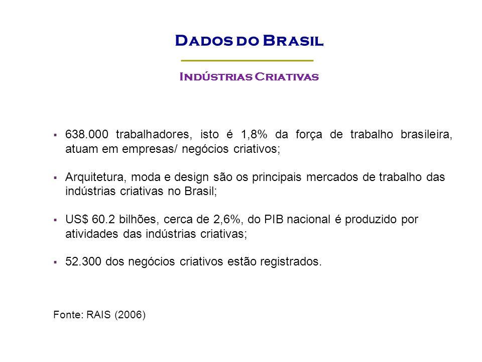 Indústrias Criativas 638.000 trabalhadores, isto é 1,8% da força de trabalho brasileira, atuam em empresas/ negócios criativos; Arquitetura, moda e de