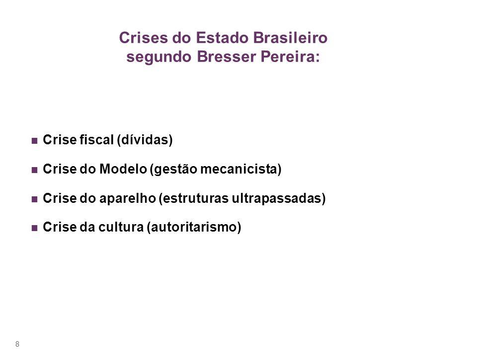 8 Crises do Estado Brasileiro segundo Bresser Pereira: Crise fiscal (dívidas) Crise do Modelo (gestão mecanicista) Crise do aparelho (estruturas ultrapassadas) Crise da cultura (autoritarismo)