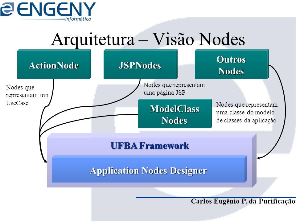 Carlos Eugênio P. da Purificação Arquitetura – Visão Nodes UFBA Framework ActionNode Nodes que representam uma página JSP Application Nodes Designer J