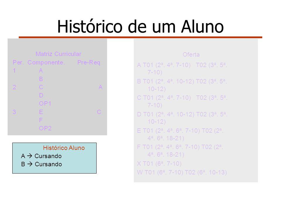 Oferta A T01 (2ª. 4ª. 7-10) T02 (3ª. 5ª. 7-10) B T01 (2ª.