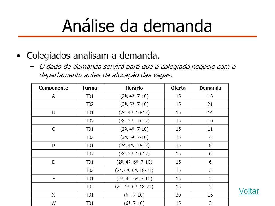 Análise da demanda Colegiados analisam a demanda.