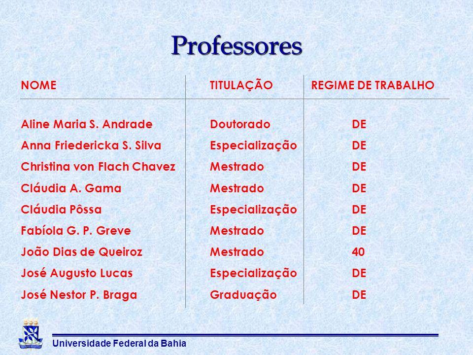 Universidade Federal da Bahia Professores NOMETITULAÇÃO REGIME DE TRABALHO Aline Maria S. AndradeDoutoradoDE Anna Friedericka S. SilvaEspecializaçãoDE