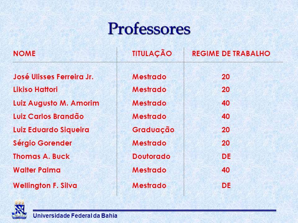 Universidade Federal da Bahia Professores NOMETITULAÇÃOREGIMEDE TRABALHO José Ulisses Ferreira Jr.Mestrado20 Likiso HattoriMestrado20 Luiz Augusto M.