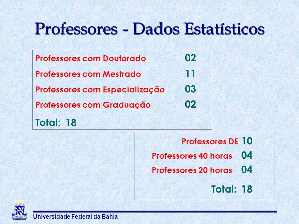 Universidade Federal da Bahia Professores - Dados Estatísticos Professores com Doutorado 02 Professores com Mestrado 11 Professores com Especialização