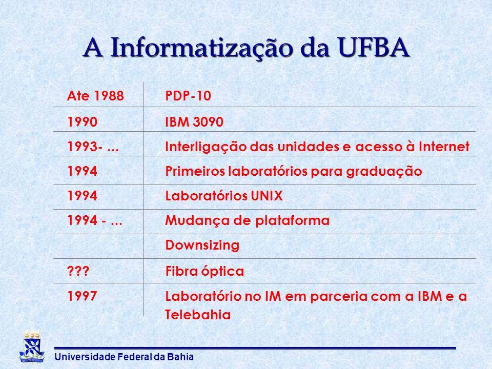 A Informatização da UFBA Ate 1988PDP-10 1990IBM 3090 1993-...Interligação das unidades e acesso à Internet 1994Primeiros laboratórios para graduação 1