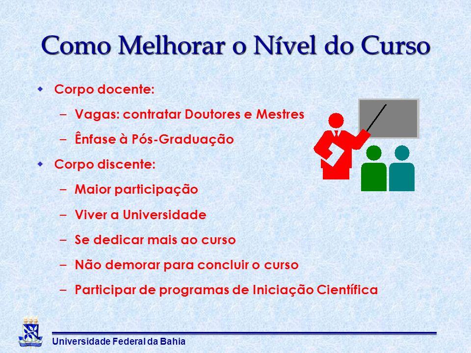 Universidade Federal da Bahia Como Melhorar o Nível do Curso Corpo docente: – Vagas: contratar Doutores e Mestres – Ênfase à Pós-Graduação Corpo disce