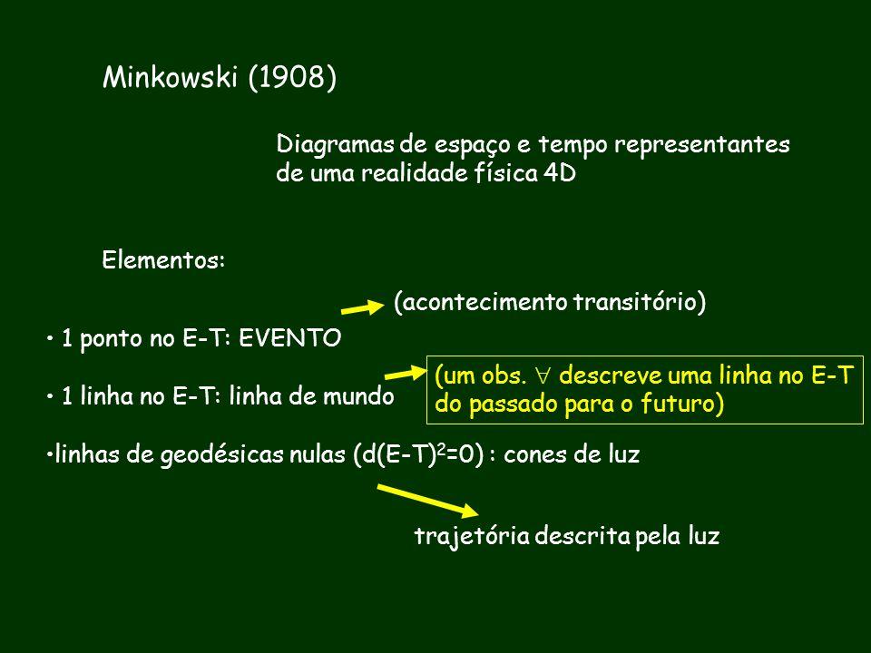Minkowski (1908) Diagramas de espaço e tempo representantes de uma realidade física 4D Elementos: 1 ponto no E-T: EVENTO 1 linha no E-T: linha de mund