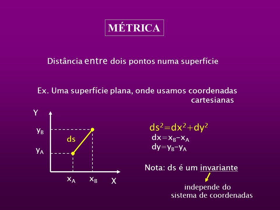MÉTRICA Distância entre dois pontos numa superfície Ex. Uma superfície plana, onde usamos coordenadas cartesianas Y X yByB yAyA xAxA xBxB ds ds 2 =dx