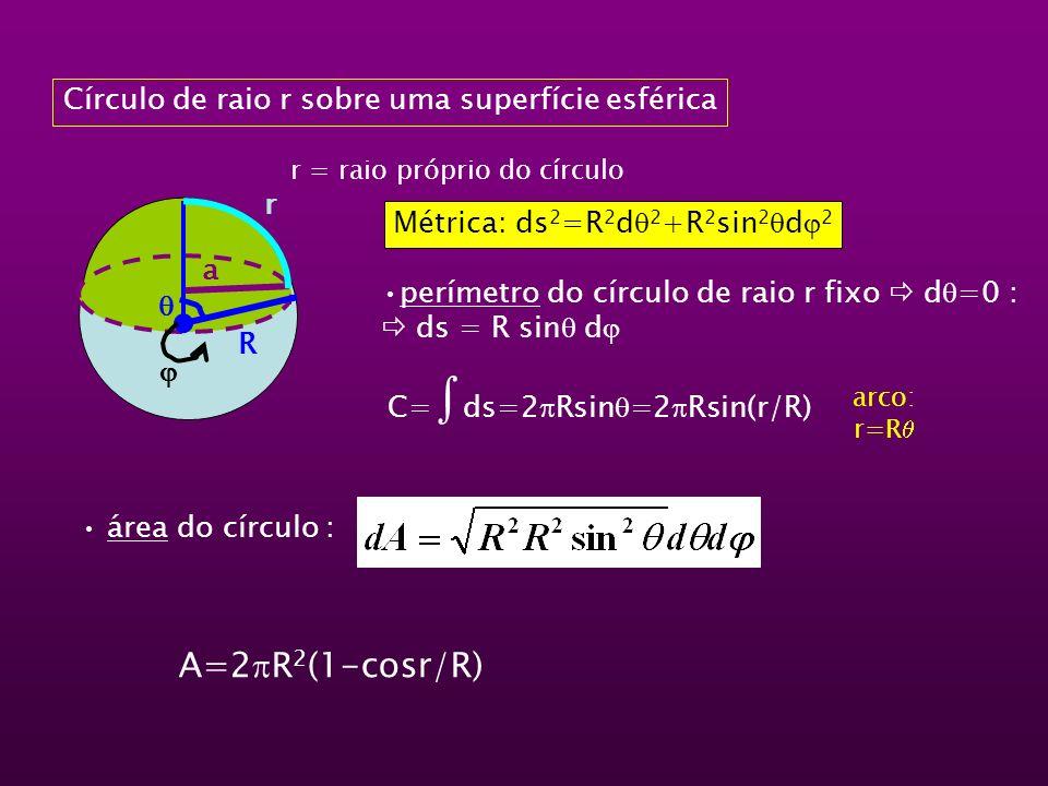 Círculo de raio r sobre uma superfície esférica R r a Métrica: ds 2 =R 2 d 2 +R 2 sin 2 d 2 perímetro do círculo de raio r fixo d =0 : ds = R sin d C=