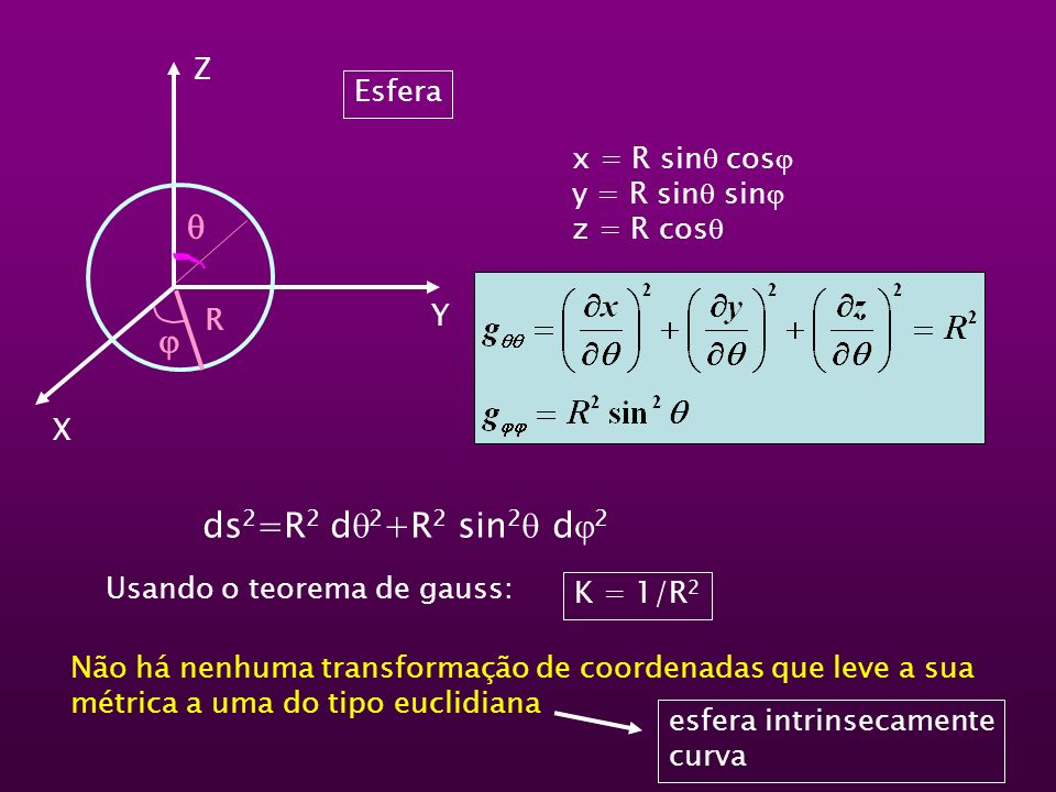 R Z X Y Esfera x = R sin cos y = R sin sin z = R cos ds 2 =R 2 d 2 +R 2 sin 2 d 2 Usando o teorema de gauss: K = 1/R 2 Não há nenhuma transformação de