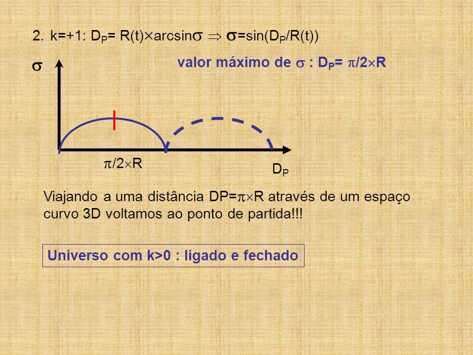 2.k=+1: D P = R(t) arcsin =sin(D P /R(t)) DPDP /2 R valor máximo de : D P = /2 R Viajando a uma distância DP= R através de um espaço curvo 3D voltamos