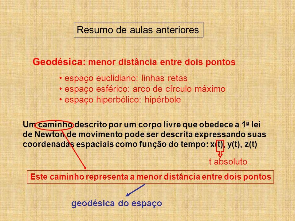 Resumo de aulas anteriores Geodésica: menor distância entre dois pontos espaço euclidiano: linhas retas espaço esférico: arco de círculo máximo espaço
