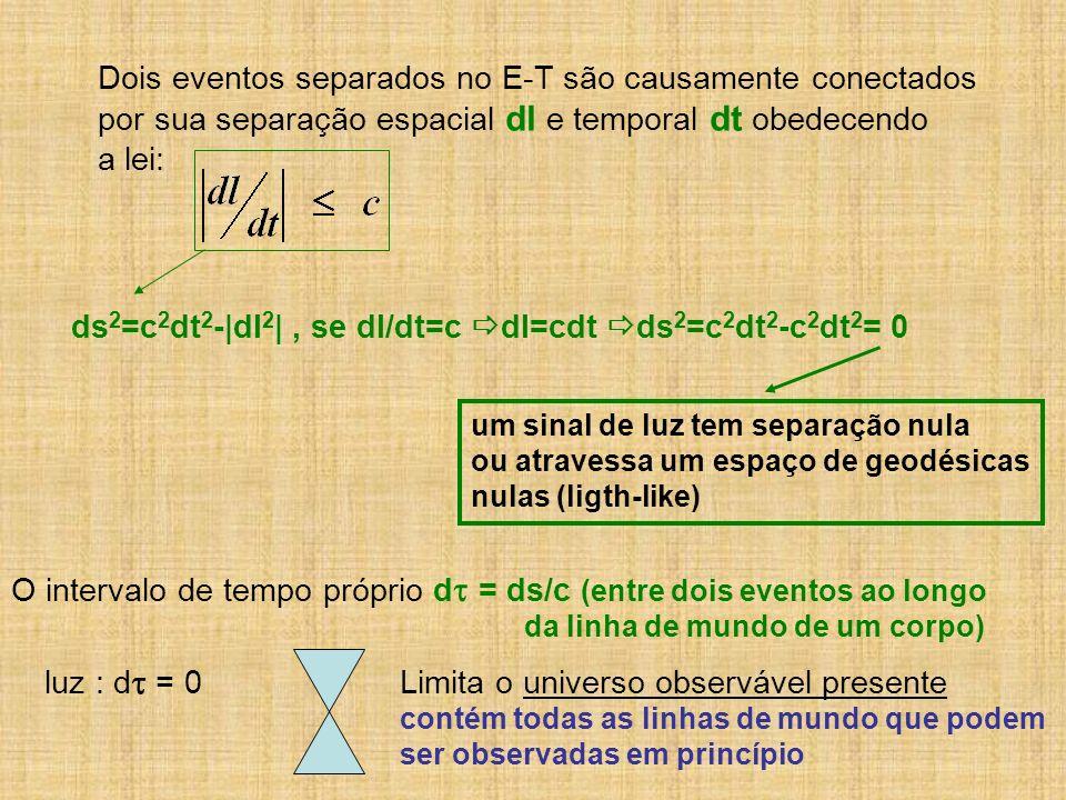 Dois eventos separados no E-T são causamente conectados por sua separação espacial dl e temporal dt obedecendo a lei: ds 2 =c 2 dt 2 -|dl 2 |, se dl/d