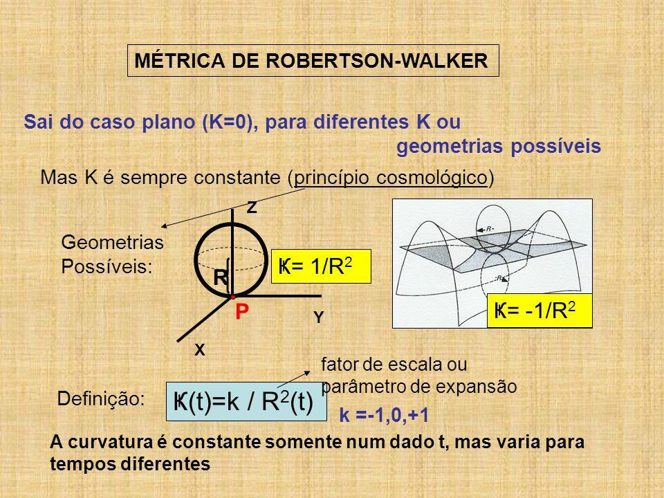 MÉTRICA DE ROBERTSON-WALKER Sai do caso plano (K=0), para diferentes K ou geometrias possíveis Mas K é sempre constante (princípio cosmológico) Ҝ= -1/