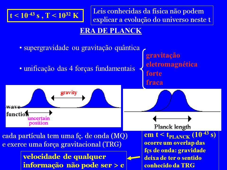 t < 10 -43 s, T < 10 32 K ERA DE PLANCK unificação das 4 forças fundamentais gravitação eletromagnética forte fraca em t < t PLANCK (10 -43 s) ocorre