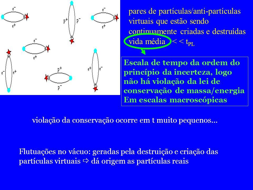 pares de partículas/anti-partículas virtuais que estão sendo continuamente criadas e destruídas vida média < < t PL Escala de tempo da ordem do princí