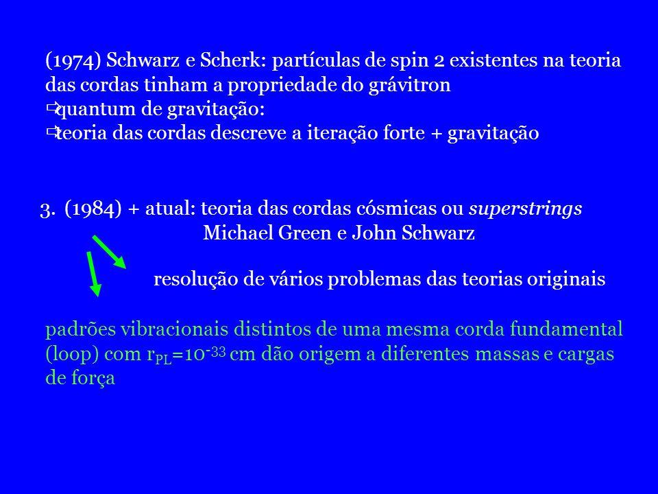 (1974) Schwarz e Scherk: partículas de spin 2 existentes na teoria das cordas tinham a propriedade do grávitron quantum de gravitação: teoria das cord