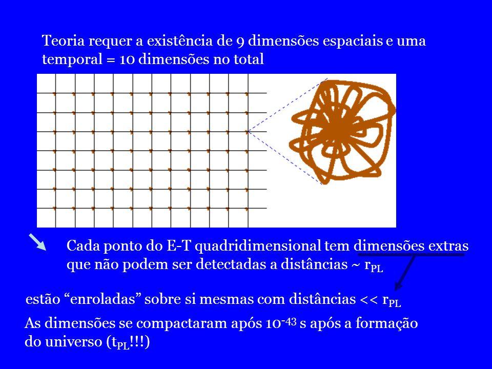 Teoria requer a existência de 9 dimensões espaciais e uma temporal = 10 dimensões no total Cada ponto do E-T quadridimensional tem dimensões extras qu
