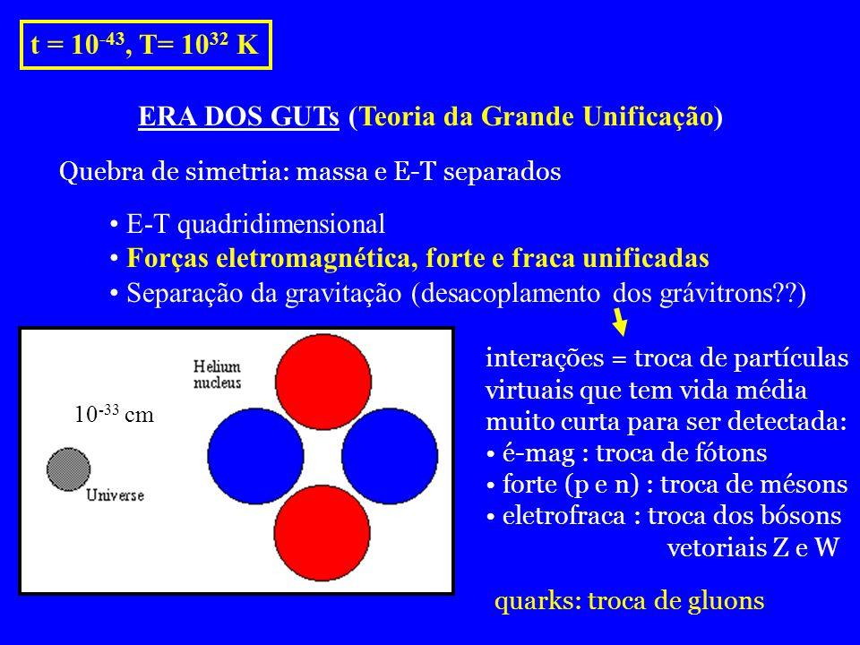 t = 10 -43, T= 10 32 K ERA DOS GUTs (Teoria da Grande Unificação) 10 -33 cm E-T quadridimensional Forças eletromagnética, forte e fraca unificadas Sep