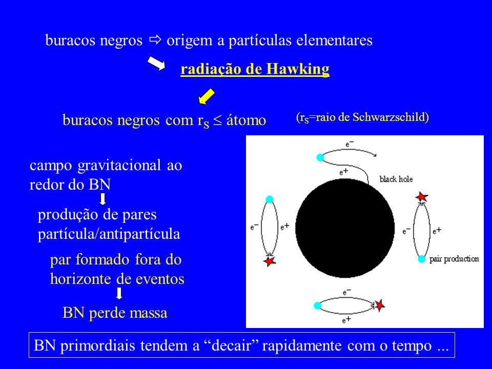 buracos negros origem a partículas elementares radiação de Hawking buracos negros com r S átomo (r S =raio de Schwarzschild) campo gravitacional ao re