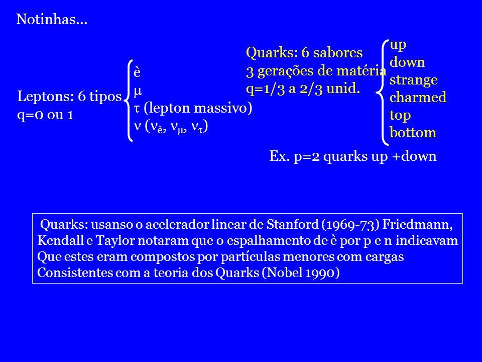 Notinhas... Leptons: 6 tipos q=0 ou 1 è (lepton massivo) ( è,, ) Quarks: 6 sabores 3 gerações de matéria q=1/3 a 2/3 unid. up down strange charmed top