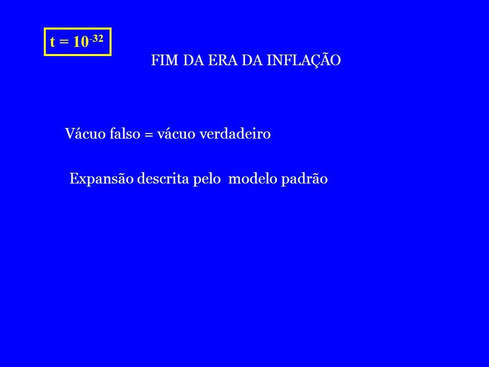 t = 10 -32 FIM DA ERA DA INFLAÇÃO Vácuo falso = vácuo verdadeiro Expansão descrita pelo modelo padrão