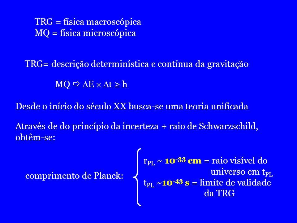 TRG = física macroscópica MQ = física microscópica TRG= descrição determinística e contínua da gravitação MQ E t ћ Desde o início do século XX busca-s