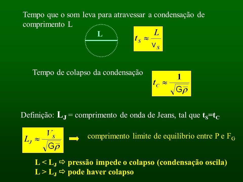 Tempo que o som leva para atravessar a condensação de comprimento L L Tempo de colapso da condensação Definição: L J = comprimento de onda de Jeans, tal que t S =t C comprimento limite de equilíbrio entre P e F G L < L J pressão impede o colapso (condensação oscila) L > L J pode haver colapso