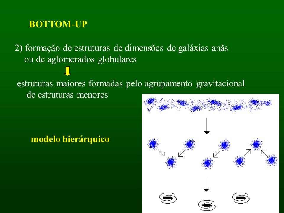 A massa das 1 as estruturas dependem do tipo de flutuação Se a flutuação for isotérmica : rad mat matéria flutua numa sopa uniforme de fótons Após a recombinação as 1 as condensações a colapsar tem M Jmat ~ 10 6 ( oh 2 ) -1/2 M comparáveis a galáxias anãs ou aglomerados globulares Galáxias e aglomerados agregam-se BOTTOM-UP HIERÁRQUICO Durante a era radiativa: