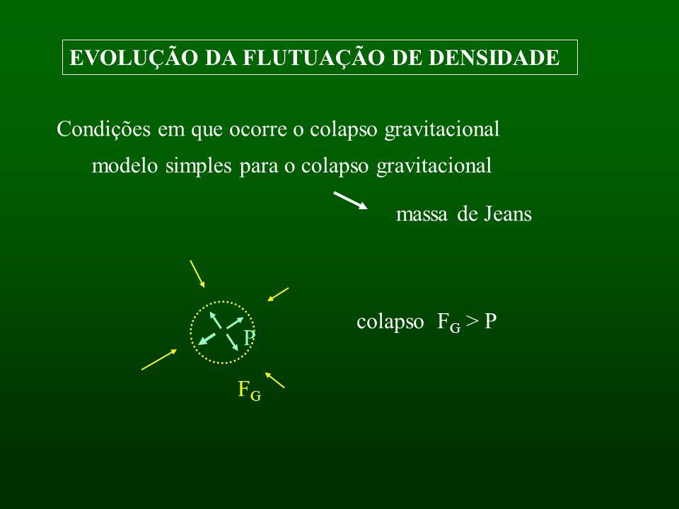 EVOLUÇÃO DA FLUTUAÇÃO DE DENSIDADE modelo simples para o colapso gravitacional massa de Jeans colapso F G > P P FGFG Condições em que ocorre o colapso gravitacional