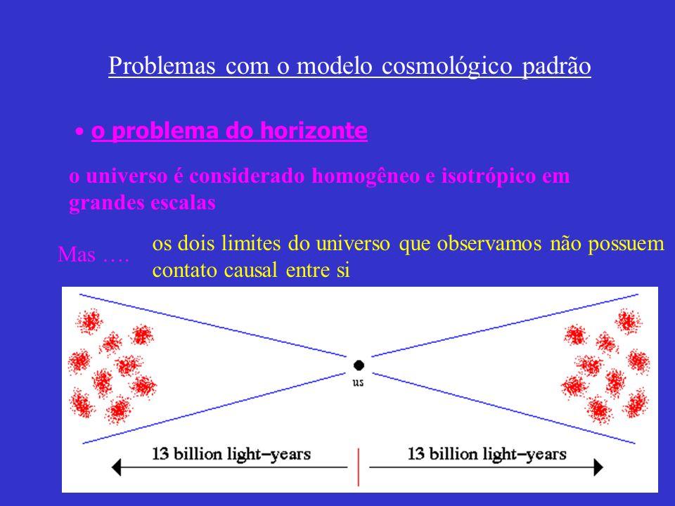 Problemas com o modelo cosmológico padrão o problema do horizonte o universo é considerado homogêneo e isotrópico em grandes escalas Mas …. os dois li