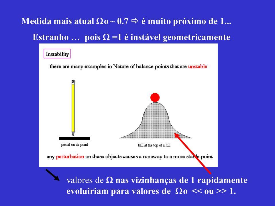 Medida mais atual o ~ 0.7 é muito próximo de 1... Estranho … pois =1 é instável geometricamente valores de nas vizinhanças de 1 rapidamente evoluiriam