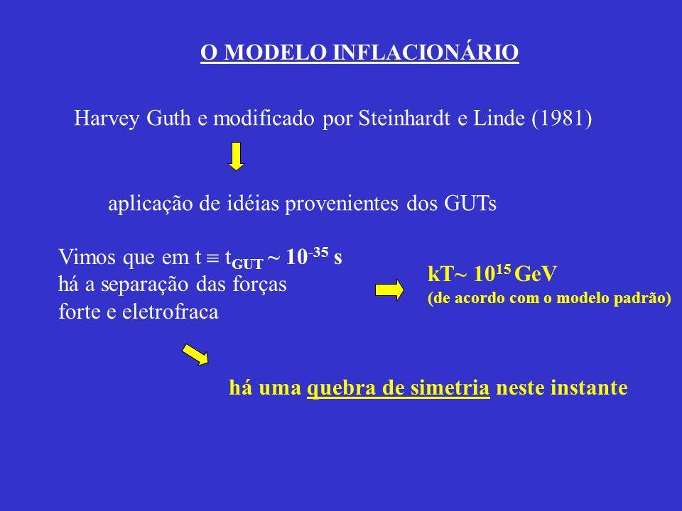 O MODELO INFLACIONÁRIO Harvey Guth e modificado por Steinhardt e Linde (1981) aplicação de idéias provenientes dos GUTs Vimos que em t t GUT ~ 10 -35
