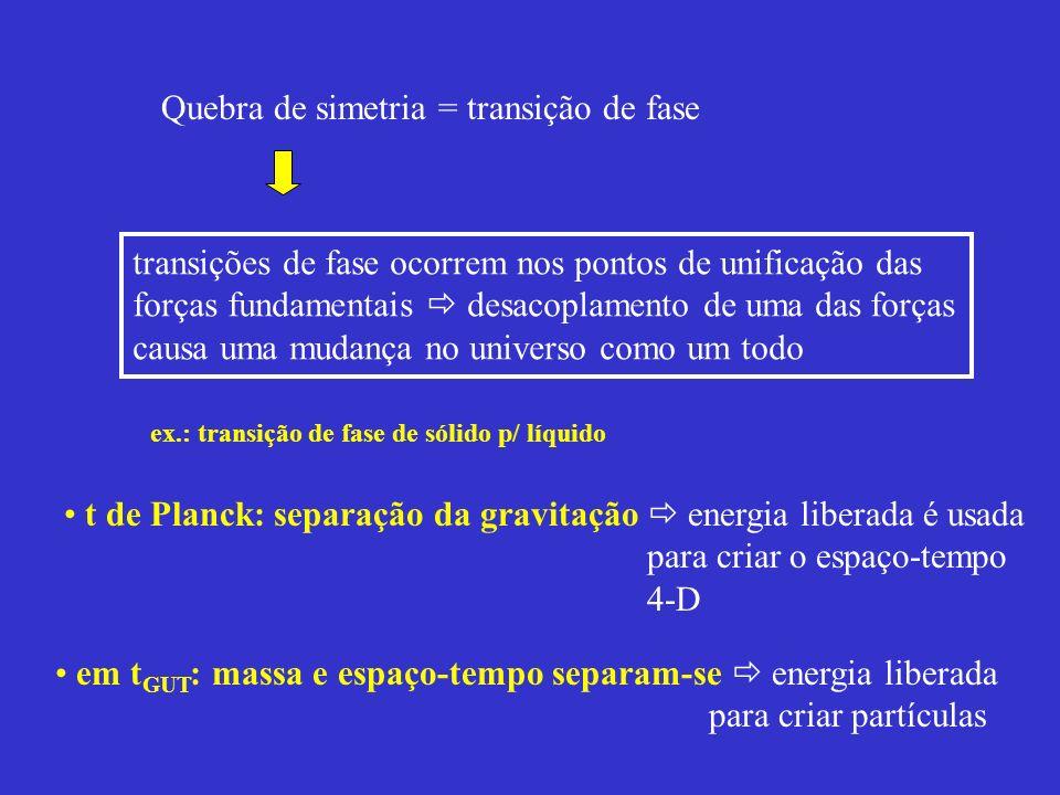 Quebra de simetria = transição de fase transições de fase ocorrem nos pontos de unificação das forças fundamentais desacoplamento de uma das forças ca