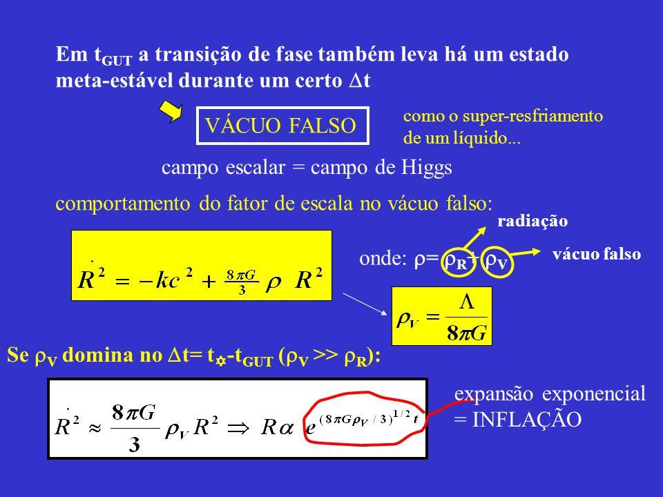 Em t GUT a transição de fase também leva há um estado meta-estável durante um certo t VÁCUO FALSO como o super-resfriamento de um líquido... comportam