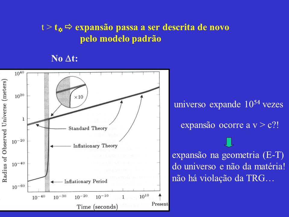 t > t expansão passa a ser descrita de novo pelo modelo padrão No t: universo expande 10 54 vezes expansão ocorre a v > c?! expansão na geometria (E-T