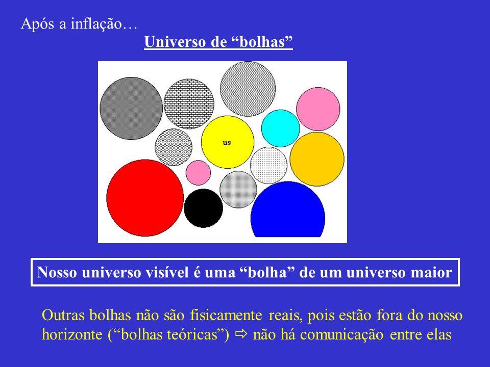 Universo de bolhas Nosso universo visível é uma bolha de um universo maior Outras bolhas não são fisicamente reais, pois estão fora do nosso horizonte