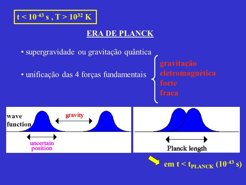 t 10 32 K ERA DE PLANCK unificação das 4 forças fundamentais gravitação eletromagnética forte fraca em t < t PLANCK (10 -43 s) wave function supergrav
