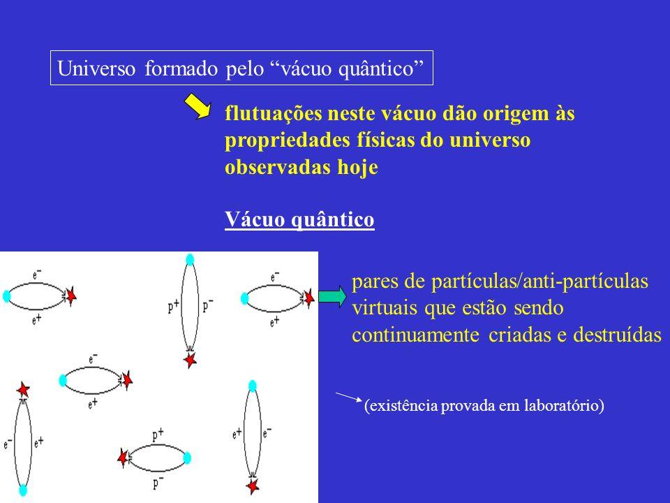 Universo formado pelo vácuo quântico flutuações neste vácuo dão origem às propriedades físicas do universo observadas hoje Vácuo quântico pares de par