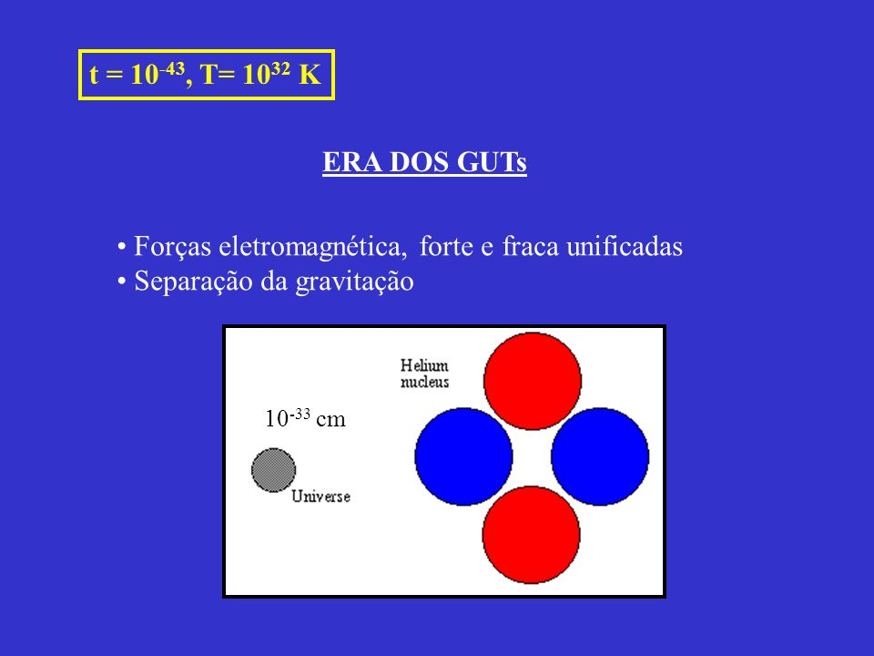 t = 10 -43, T= 10 32 K ERA DOS GUTs 10 -33 cm Forças eletromagnética, forte e fraca unificadas Separação da gravitação