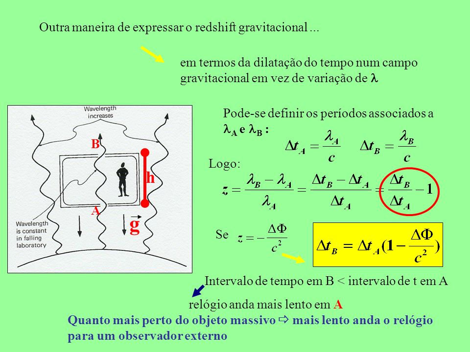 Outra maneira de expressar o redshift gravitacional... em termos da dilatação do tempo num campo gravitacional em vez de variação de g h A B Pode-se d
